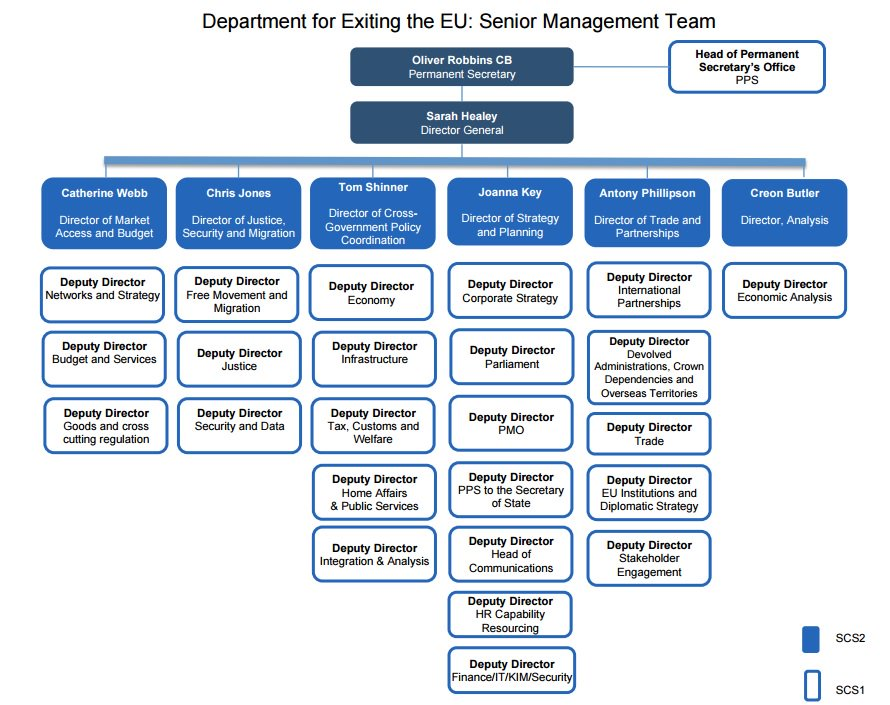 Department for Brexit organisational flowchart